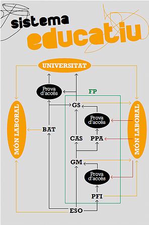 Mapa del sistema educatiu